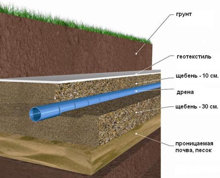 Прокладка дренажных труб