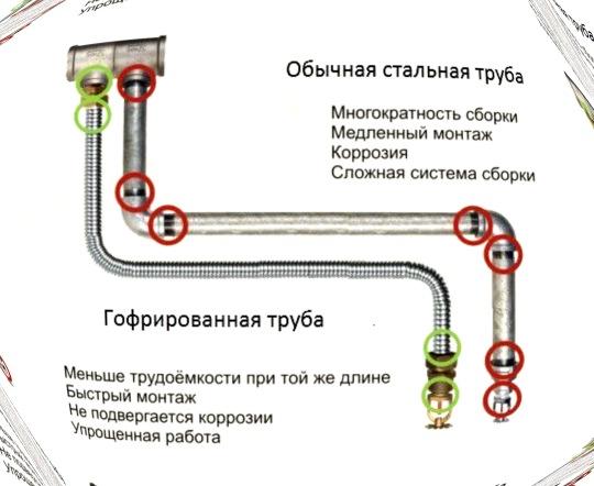 Способы соединения гофрированных труб