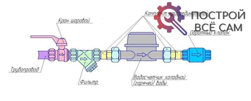Монтируемое устройство желательно устанавливать на прямом горизонтальном или вертикальном участке трубы