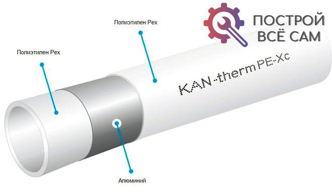 Первый и третий слои – это конструкционные полимеры (полиэтилен, полипропилен или полибутен), слой по центру - алюминиевая фольга